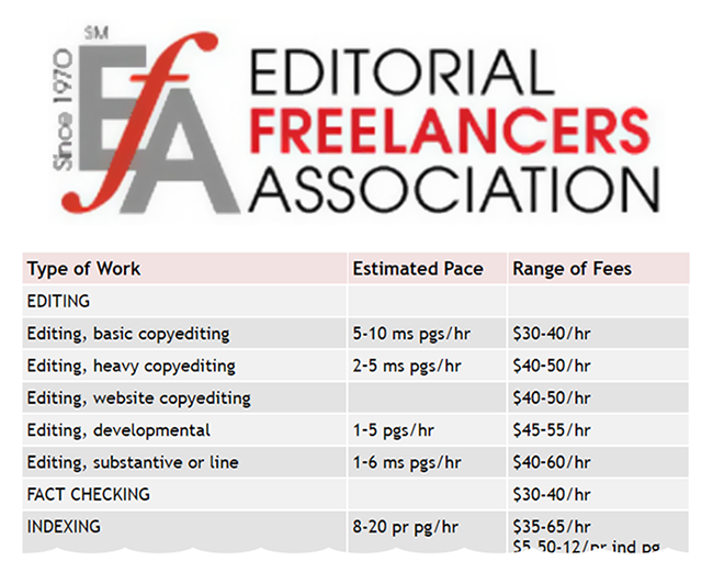 Consult The Editorial Freelancer's Association for freelance rates.