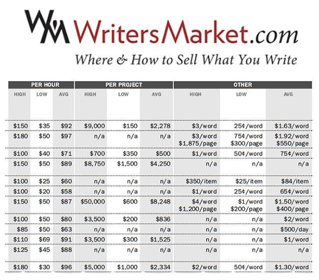 How Much Should I Charge? by The Writer's Market